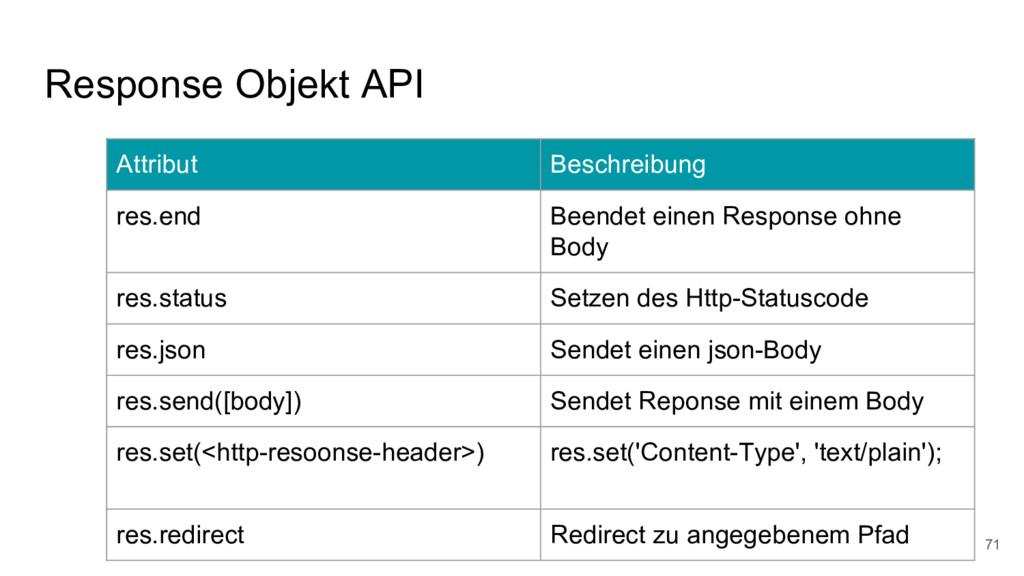 Response Objekt API 71 Attribut Beschreibung re...