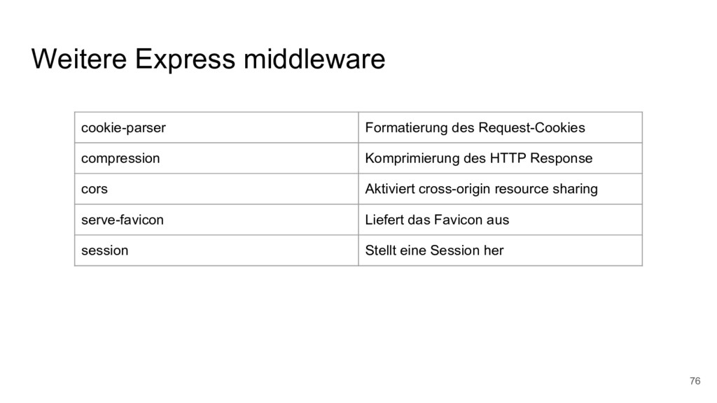 Weitere Express middleware 76 cookie-parser For...
