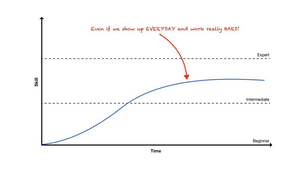 Skill Time Beginner Intermediate Expert Even if...