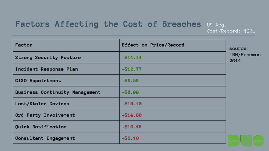 Factors Affecting the Cost of Breaches Factor E...