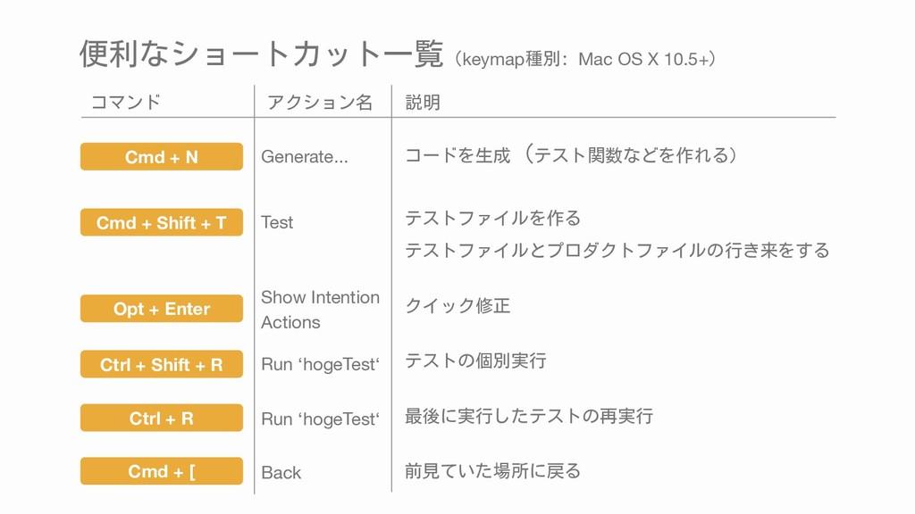 便利なショートカット一覧(keymap種別: Mac OS X 10.5+) Ctrl + S...