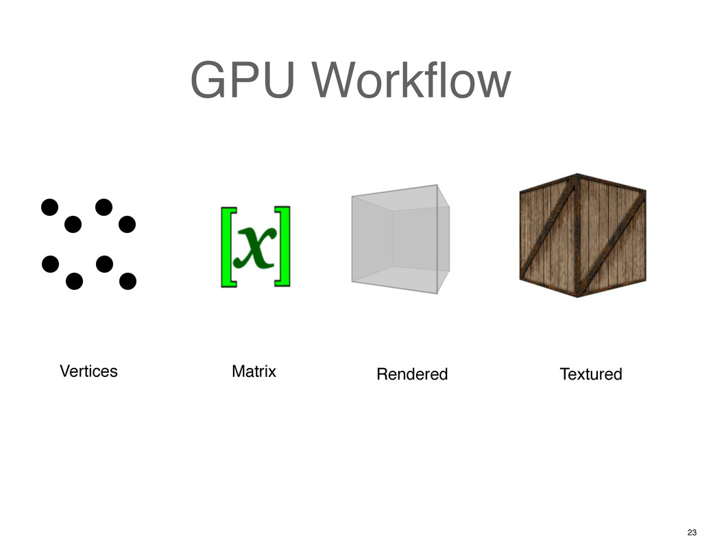 GPU Workflow Vertices Rendered Textured Matrix 23