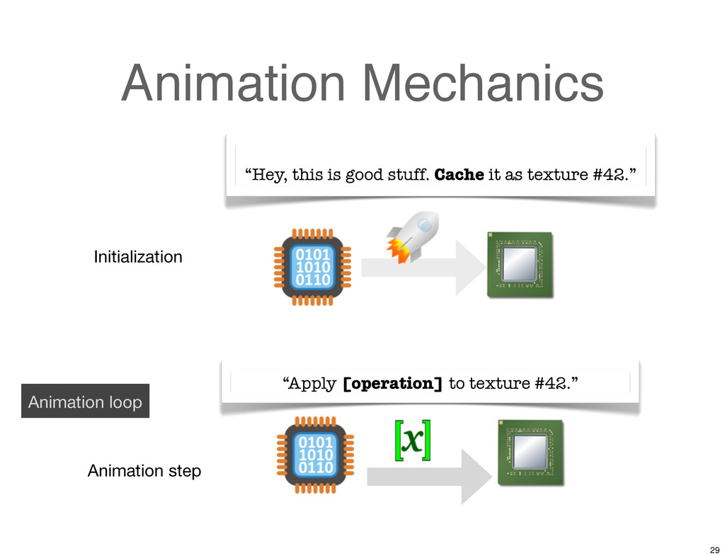 Animation Mechanics Initialization Animation st...