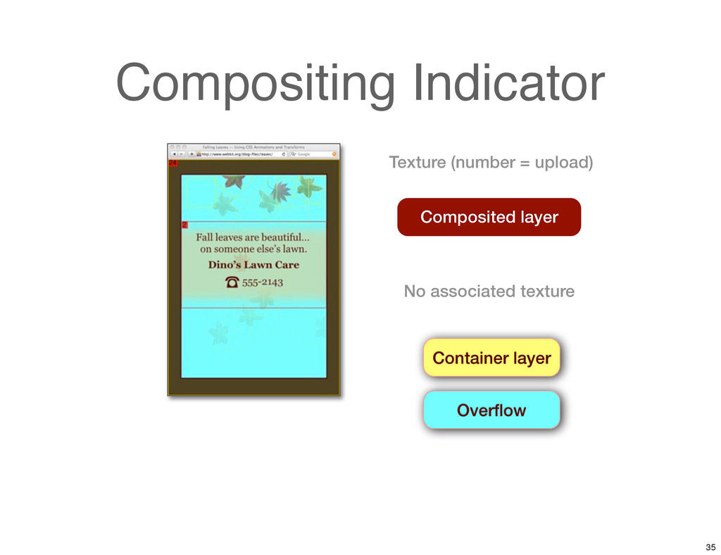 Compositing Indicator Composited layer Containe...