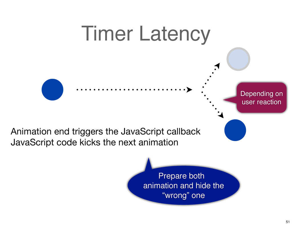Timer Latency Depending on user reaction Animat...