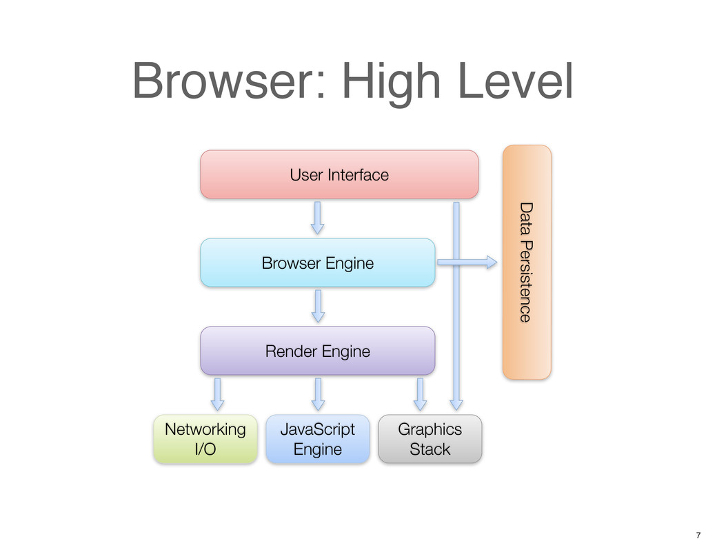 Browser: High Level User Interface Browser Engi...