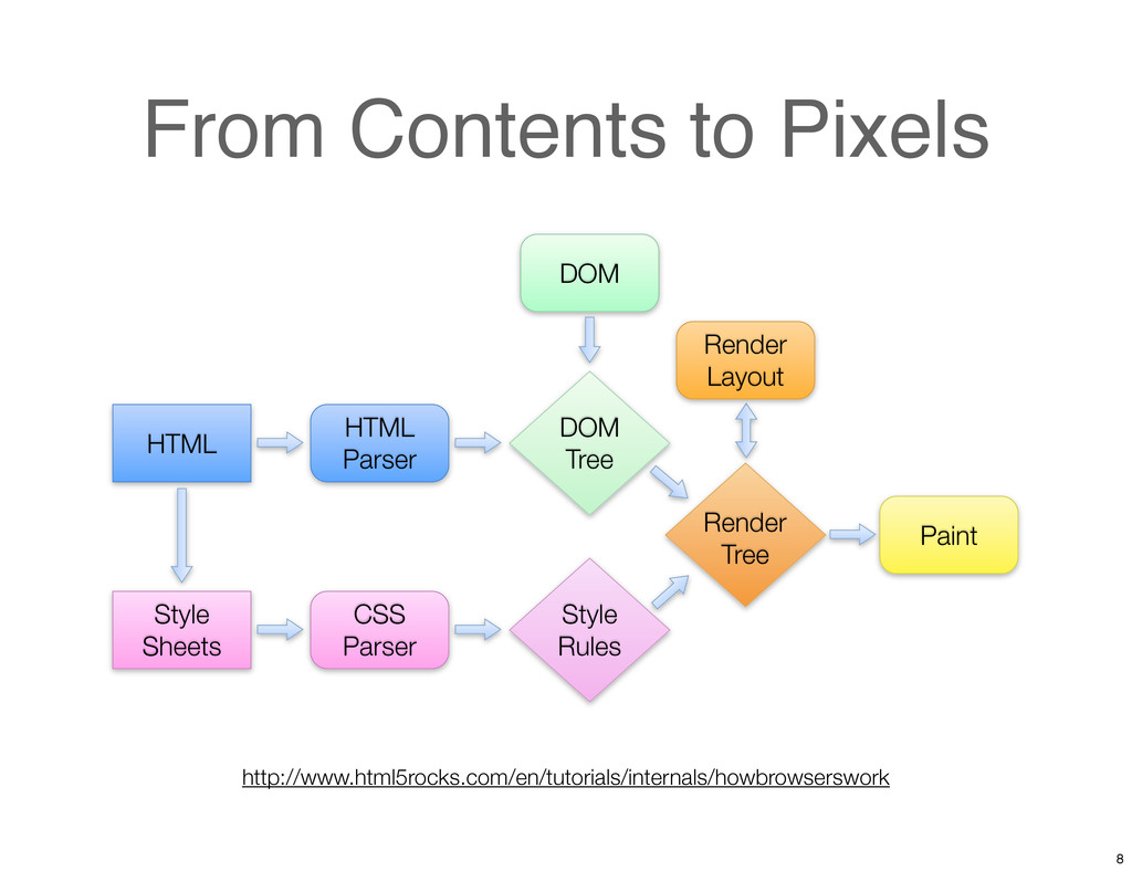 From Contents to Pixels HTML Parser DOM CSS Par...