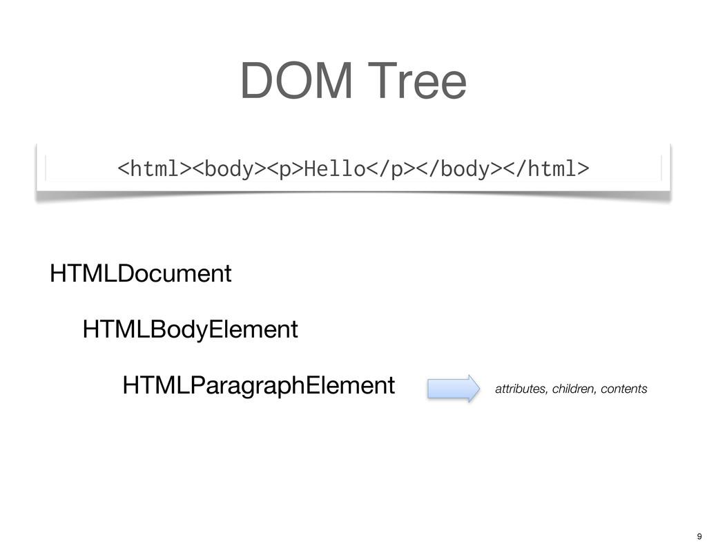 DOM Tree <html><body><p>Hello</p></body></html>...