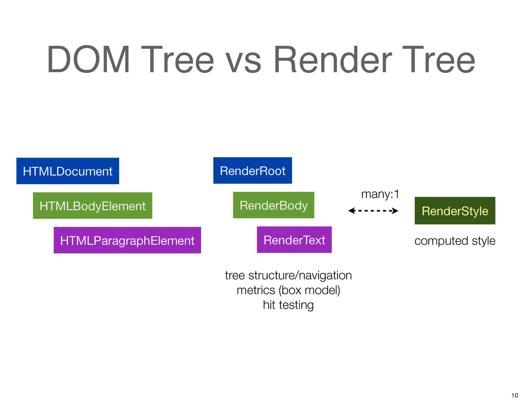 DOM Tree vs Render Tree HTMLDocument HTMLBodyEl...