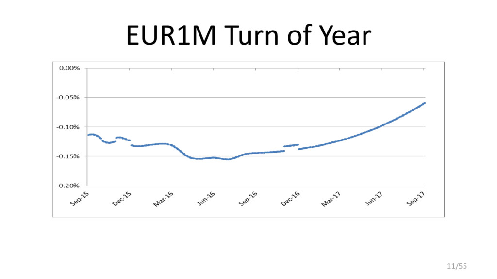EUR1M Turn of Year 11/55