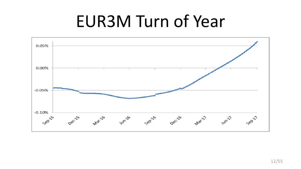 EUR3M Turn of Year 12/55