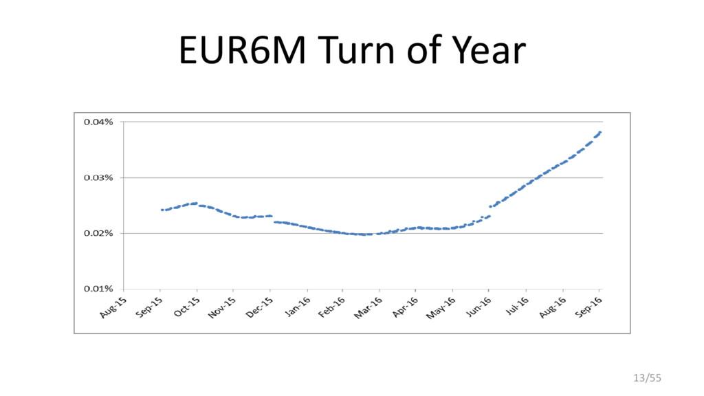 EUR6M Turn of Year 13/55