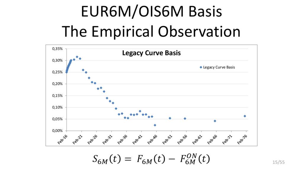 EUR6M/OIS6M Basis The Empirical Observation 6  ...
