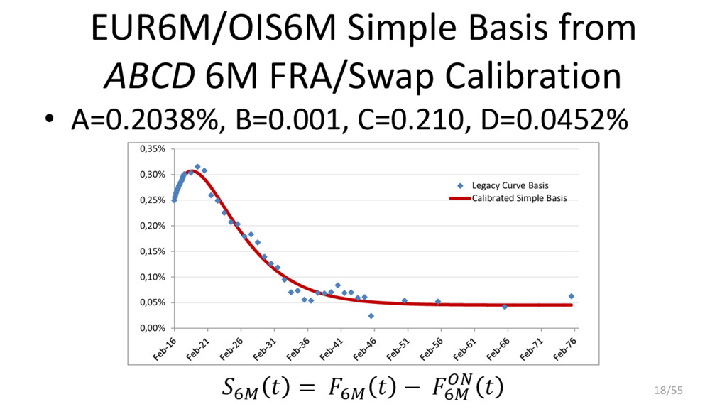 EUR6M/OIS6M Simple Basis from ABCD 6M FRA/Swap ...