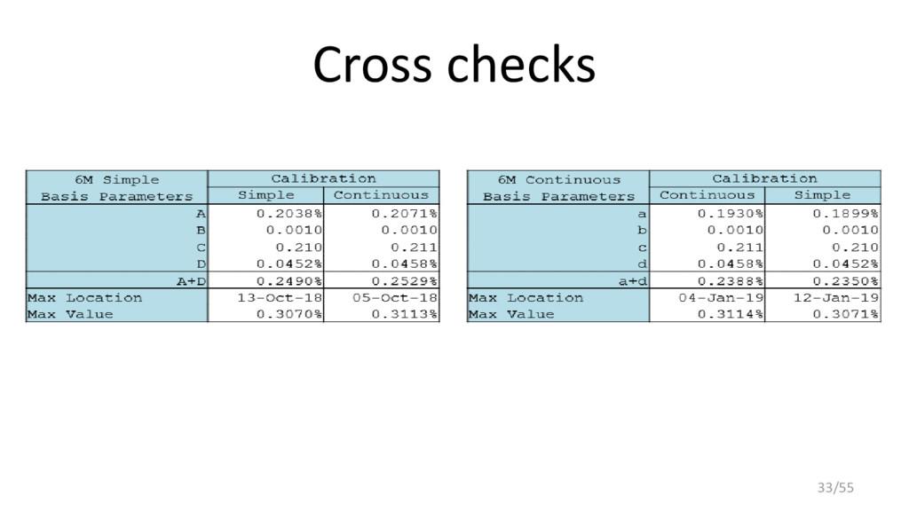 Cross checks 33/55