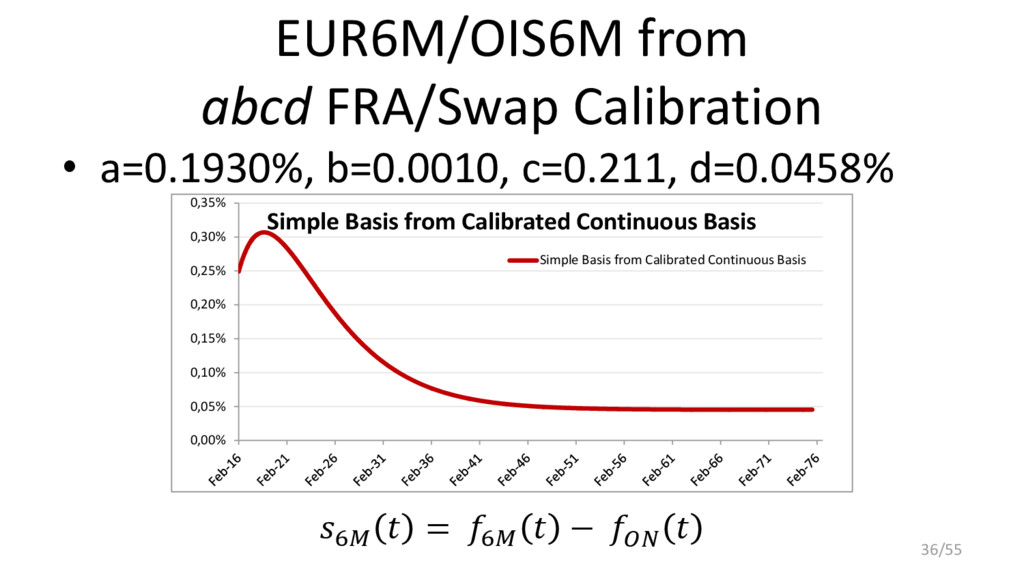 EUR6M/OIS6M from abcd FRA/Swap Calibration • a=...