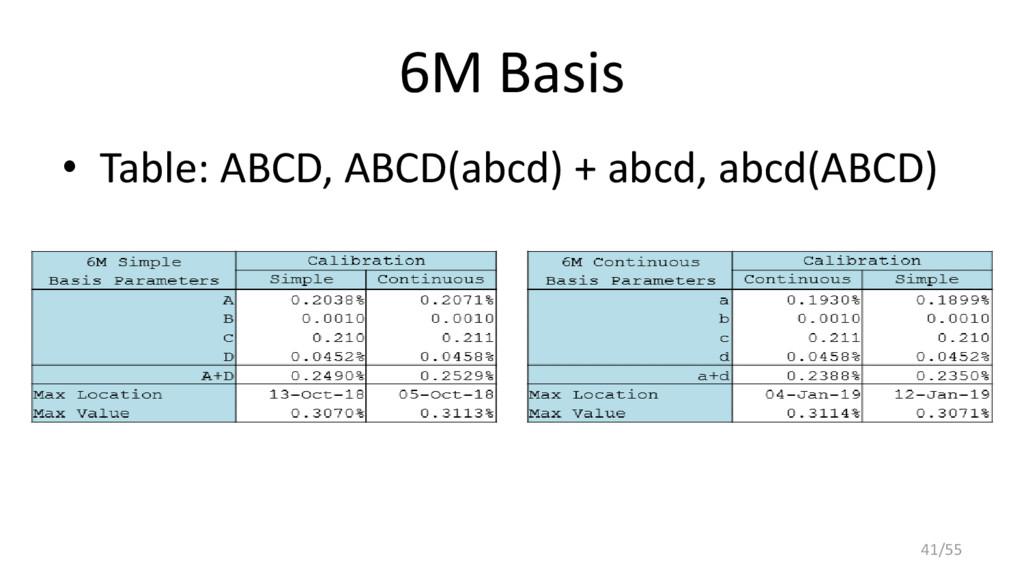 6M Basis • Table: ABCD, ABCD(abcd) + abcd, abcd...