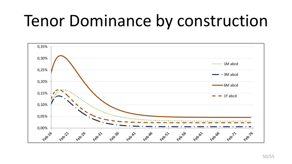 Tenor Dominance by construction 0,00% 0,05% 0,1...