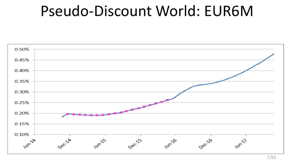 Pseudo-Discount World: EUR6M 7/55