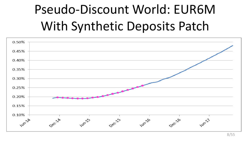 Pseudo-Discount World: EUR6M With Synthetic Dep...