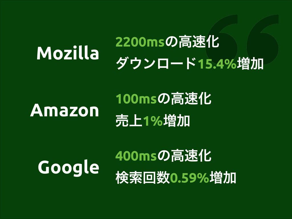 Amazon 100msͷߴԽ ച্1%૿Ճ Mozilla Google 2200msͷߴ...