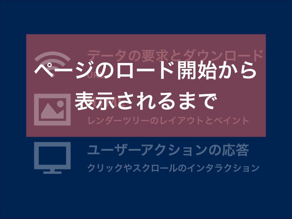 σʔλͷཁٻͱμϯϩʔυ URL HTML ϨϯμʔπϦʔͷϨΠΞτͱϖΠϯτ ϢʔβʔΞ...