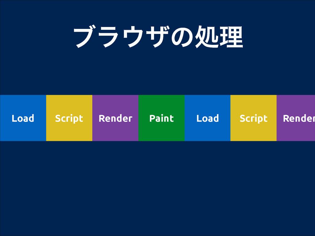 ϒϥβͷॲཧ Load Script Render Paint Load Script Re...