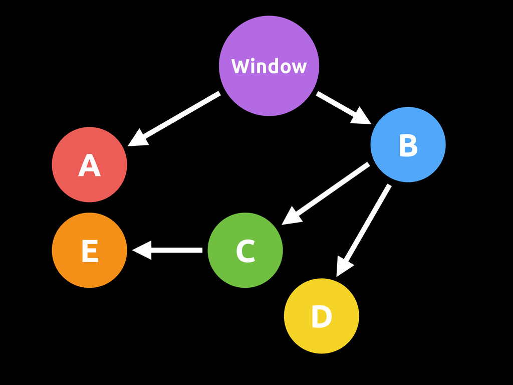 Window A B D C E