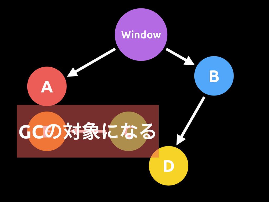 Window A B D C E GCͷରʹͳΔ