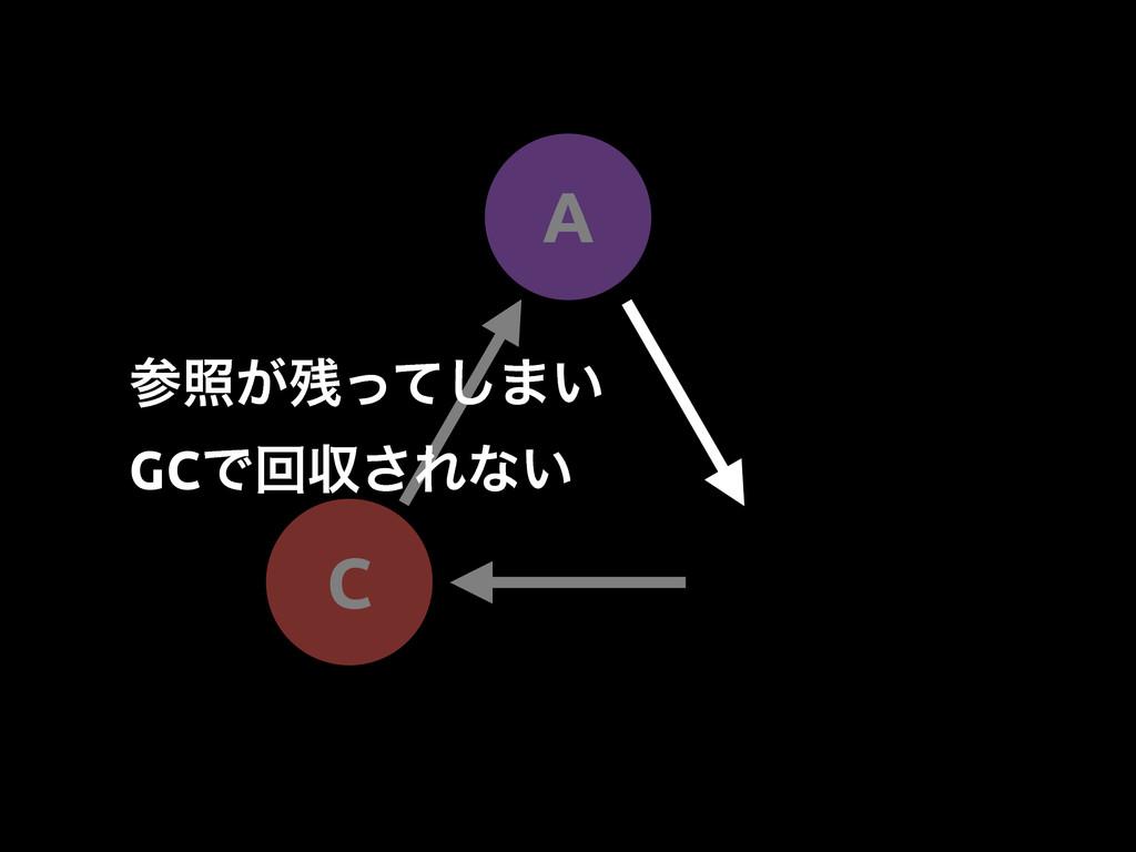 A C র͕ͬͯ͠·͍ GCͰճऩ͞Εͳ͍