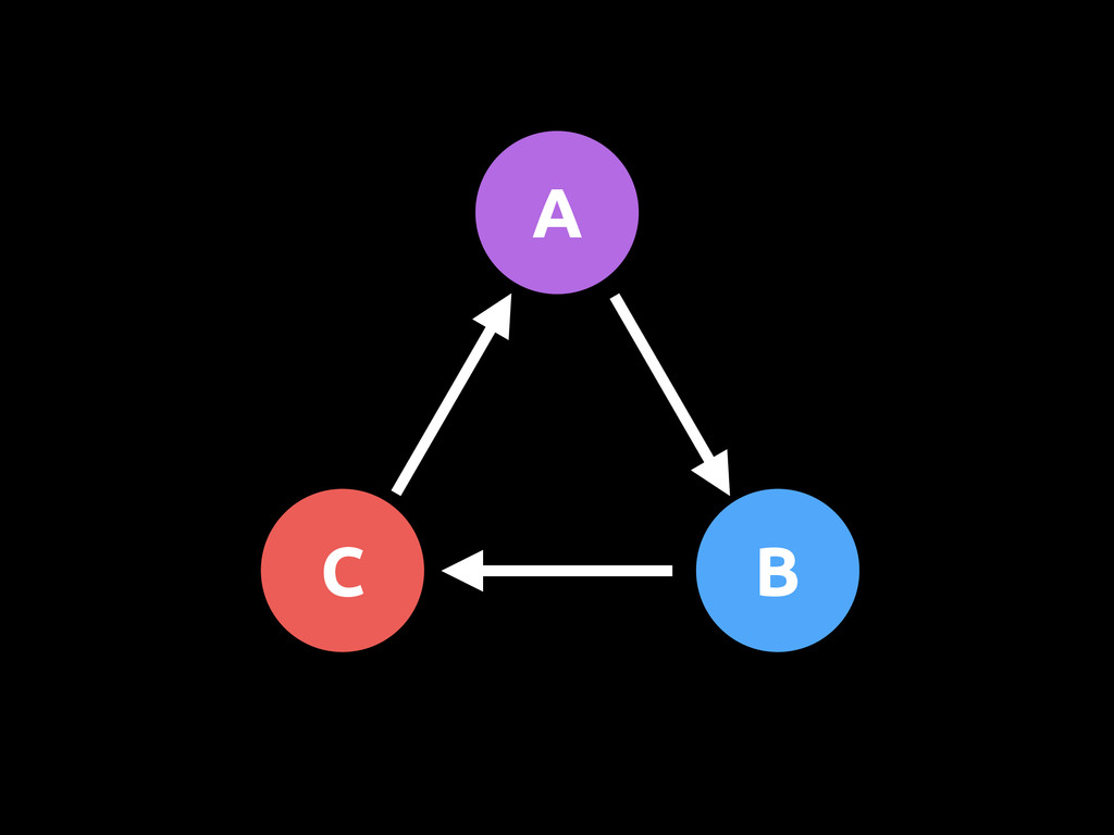 A C B
