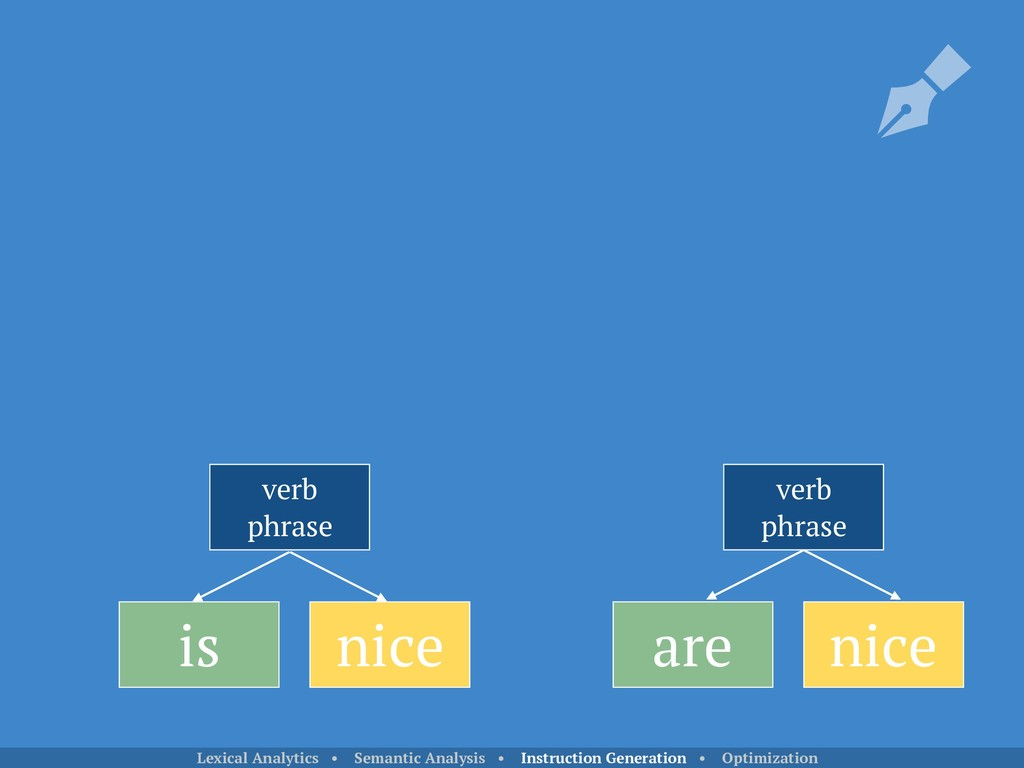 is nice verb phrase verb phrase are nice Lexica...