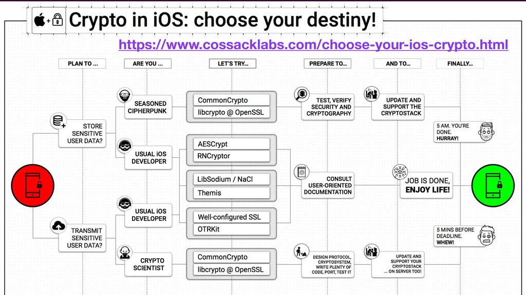 https://www.cossacklabs.com/choose-your-ios-cry...
