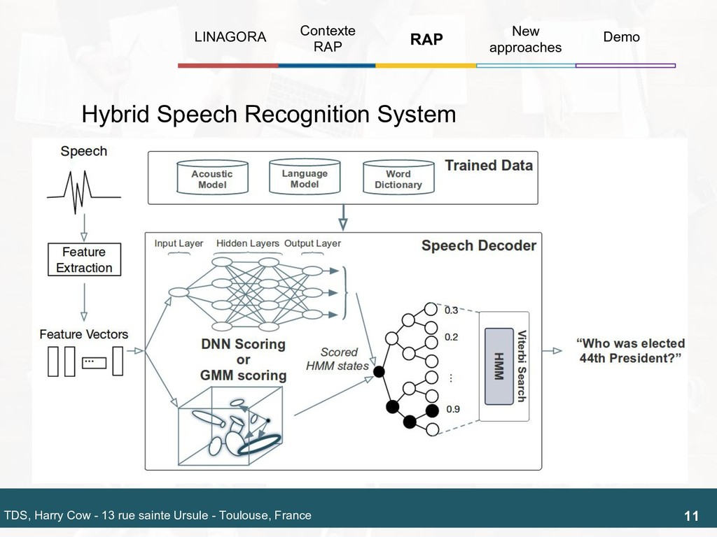 Hybrid Speech Recognition System 12 TDS, Harry ...