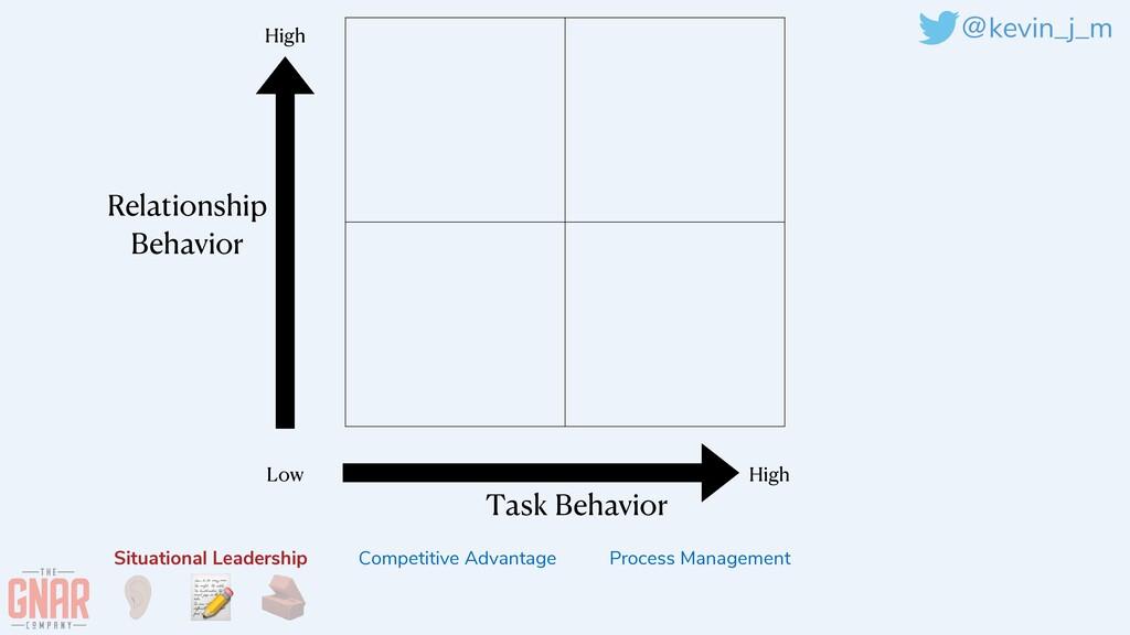 @kevin_j_m Task Behavior Relationship   Behavio...