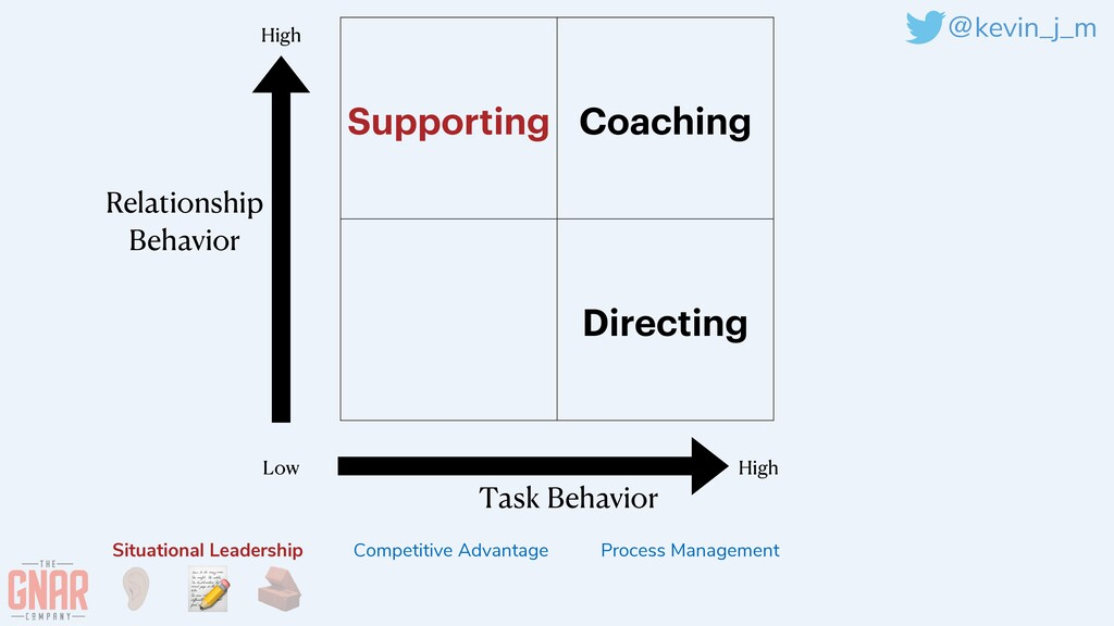 @kevin_j_m Supporting Coaching Directing Task B...