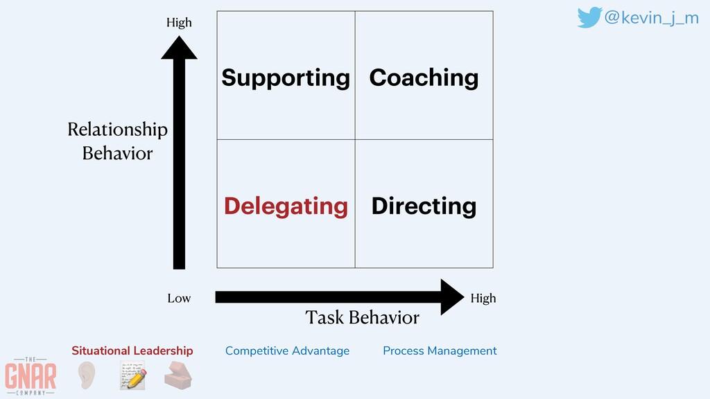 @kevin_j_m Supporting Coaching Delegating Direc...