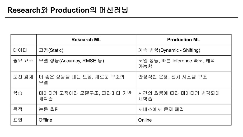 Research와 Production의 머신러닝 Research ML Producti...