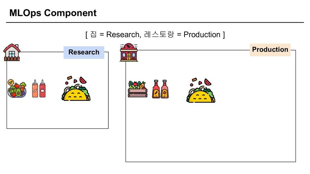 MLOps Component [ 집 = Research, 레스토랑 = Producti...
