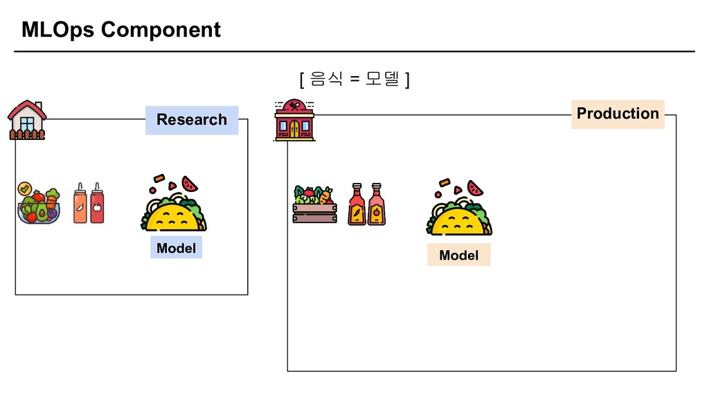 MLOps Component [ 음식 = 모델 ] Research Production...