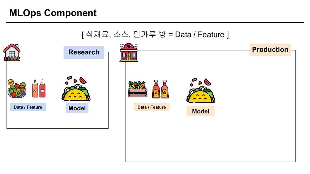 MLOps Component [ 식재료, 소스, 밀가루 빵 = Data / Featu...