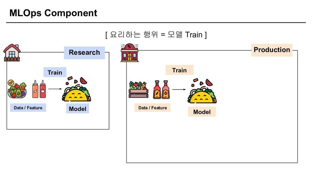 MLOps Component [ 요리하는 행위 = 모델 Train ] Research...