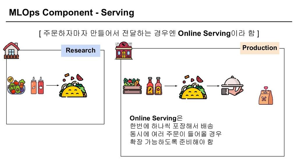 MLOps Component - Serving [ 주문하자마자 만들어서 전달하는 경우...