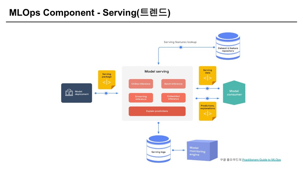 MLOps Component - Serving(트렌드) 구글 클라우드의 Practit...