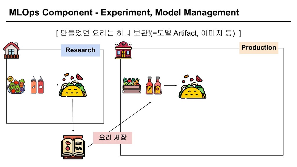 MLOps Component - Experiment, Model Management ...