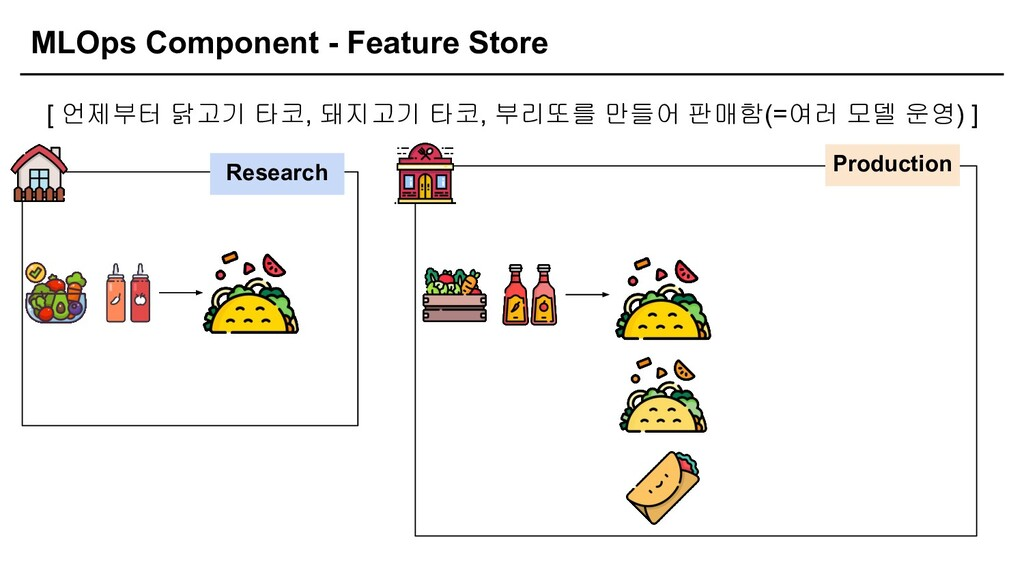 MLOps Component - Feature Store [ 언제부터 닭고기 타코, ...