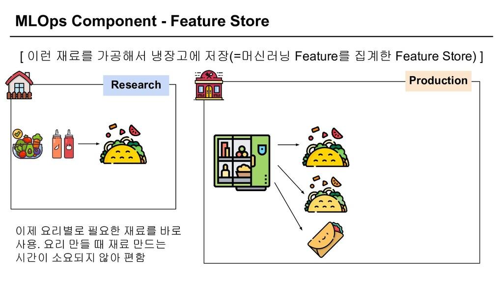 MLOps Component - Feature Store [ 이런 재료를 가공해서 냉...