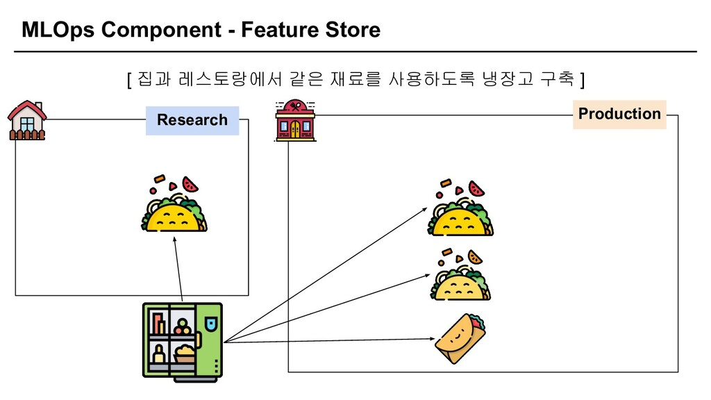 MLOps Component - Feature Store [ 집과 레스토랑에서 같은 ...