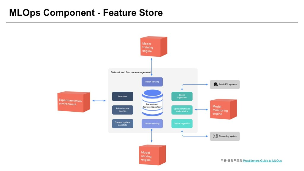 MLOps Component - Feature Store 구글 클라우드의 Practi...