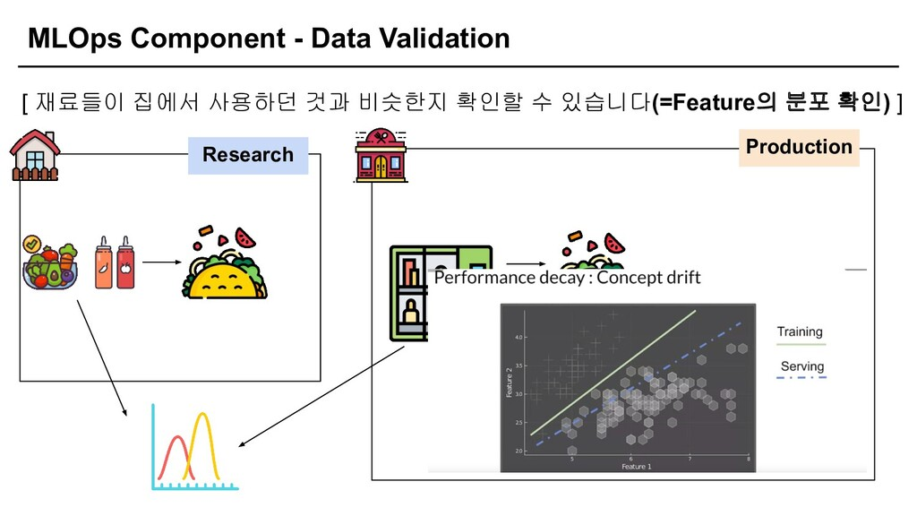 MLOps Component - Data Validation [ 재료들이 집에서 사용...